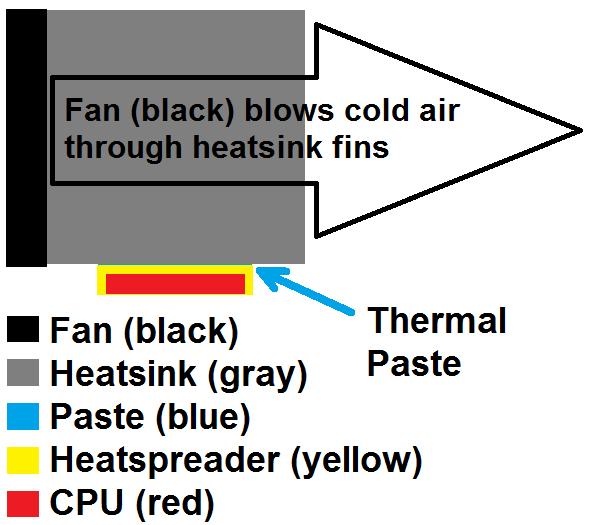 CPU heatsink diagram