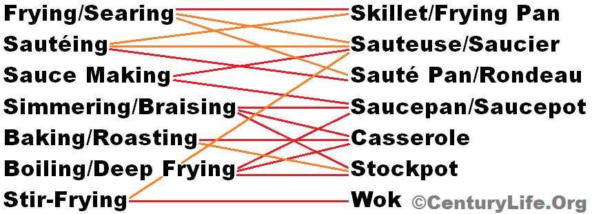 Matching Cooking Methods to Cookware Types (red = best match, orange = good match)