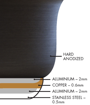 Diagram of Anolon Nouvelle Copper. The exterior copper looks thick, but the actual amount of copper on the outside is typically MUCH thicker than the paper-thin copper layer inside. And this is one of the more honest examples where the manufacturer specifies thickness; less-scrupulous manufacturers may use even less than 0.6 mm of copper.