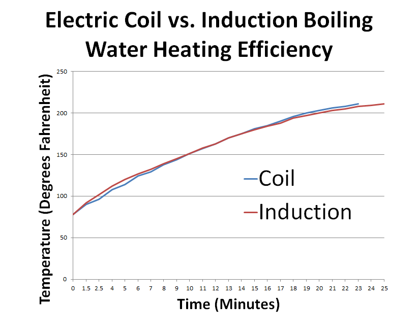 Coil vs. Induction