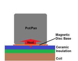 Induction Without Converter Disc