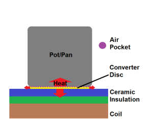 Induction With Converter Disc