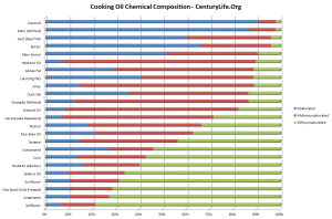 Cooking Oil Chemical Compositions