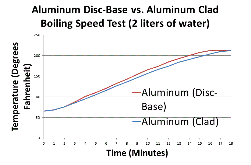 Aluminum Disc-Base won by 30 seconds